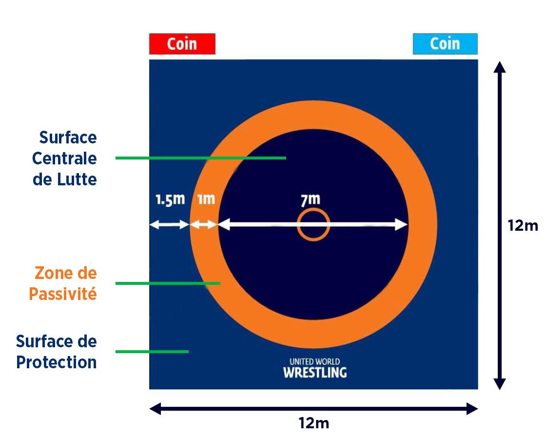 c466b53bc3539 La surface centrale de lutte est un cercle bleu foncé de 7m de diamètre  dans lequel les lutteurs doivent s'efforcer de rester. Au centre est tracé  un cercle ...